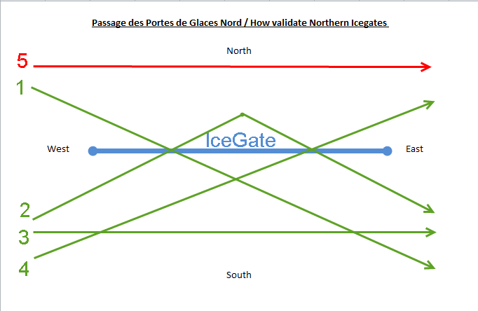 Northern-icegate.png